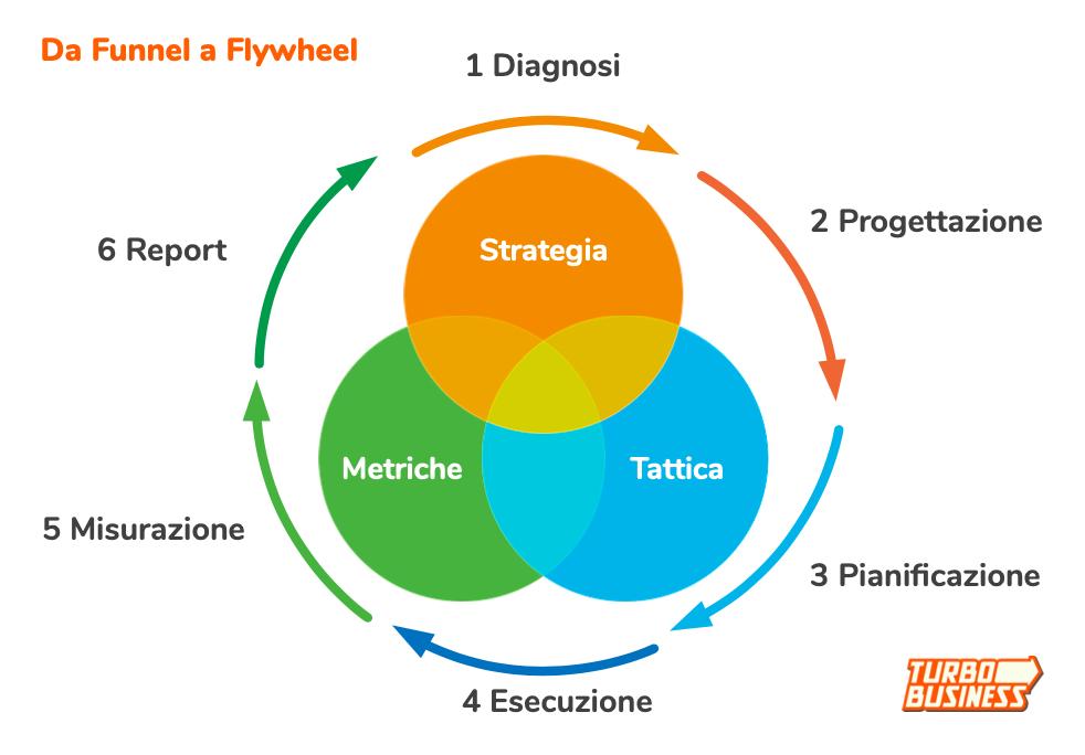 turbobusiness il sistema di acquisizione clienti flywheel